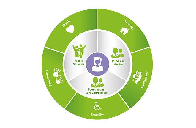 Mental Health Report Foundations Diagram